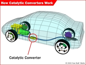 catalytic-converter-location