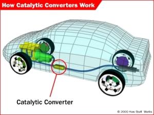 catalytic-converter-location