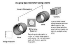Imaging spectometer