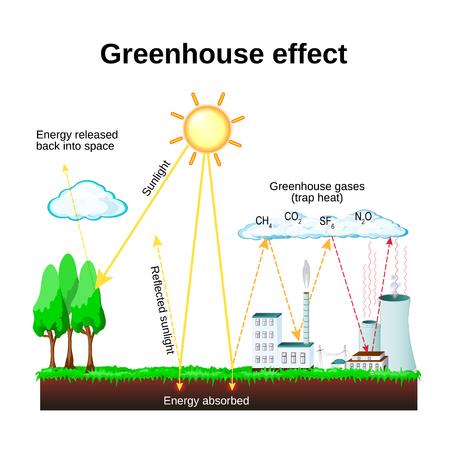 Teacher Demo: Greenhouse Effect | STAO Blog